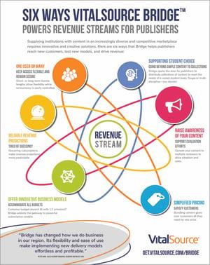 Six Ways VitalSource Bridge Powers Revenue Streams for Publishers