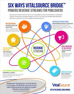 Six Ways VitalSource Bridge Powers Revenue Streams for Publishers